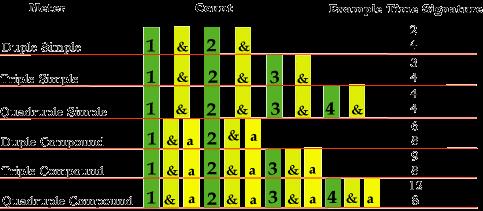 Nhịp điệu 2 – Số nhịp (meter)